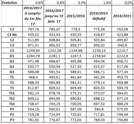 Publication Forfait Etat 2015-2016